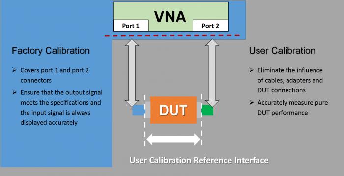 vna calibration